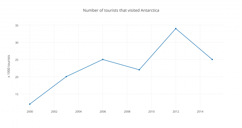Number of tourists visiting Antarctica over time. Source: BBC