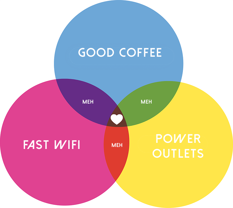 Coffee wifi power diagram